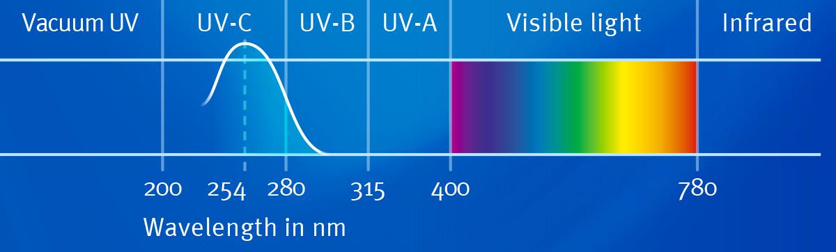 uv-table